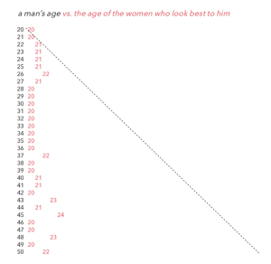 men-prefer-women-by-age
