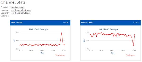ThingSpeak Channel Data