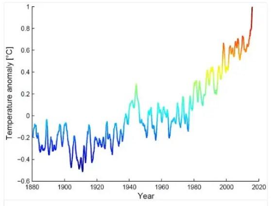 record mundial de temperatura caliente