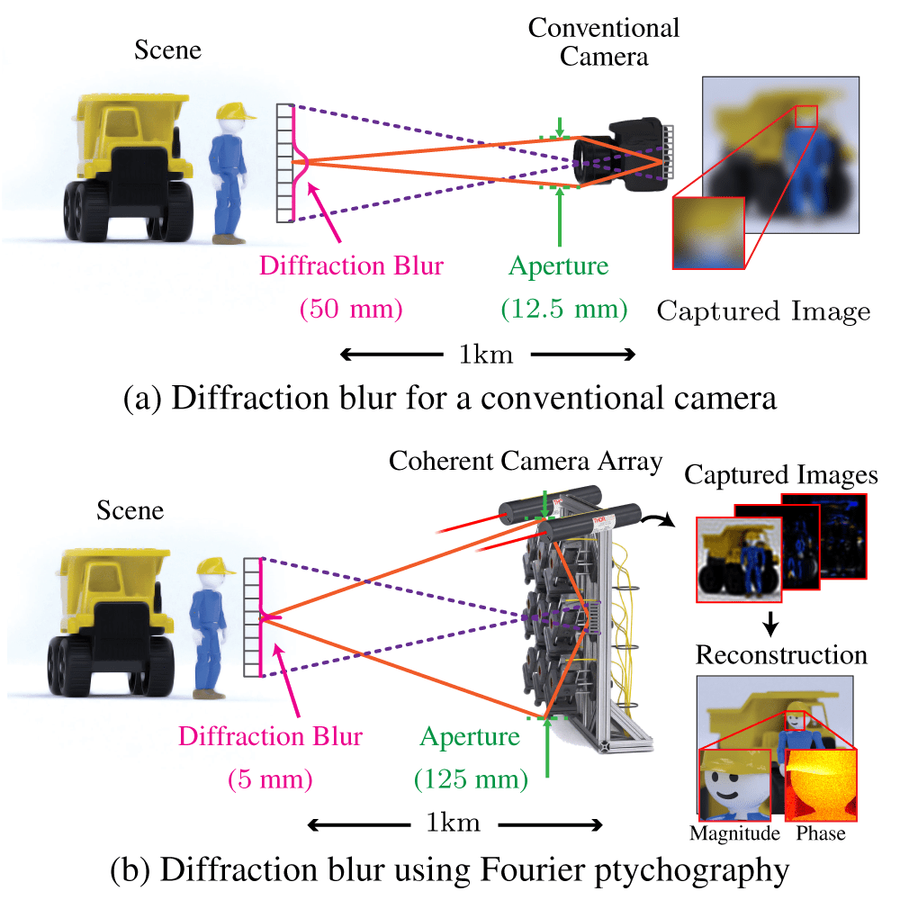 Using active illumination to overcome the diffraction limit in long range imaging. Diffraction blur is the primary cause of resolution loss in long distance imaging. Consider this illustration of imaging a human-sized object 1 km away. (a) A conventional camera using passive illumination with a fixed aperture size of 12.5 mm induces a diffraction spot size of 50 mm on objects 1 km away, destroying relevant image features. (b) Using Fourier ptychography, an array of cameras using coherent illumination creates a synthetic aperture 10 times larger than (a) resulting in a diffraction spot size of 5 mm for scenes 1 km away. Phase retrieval algorithms recover the high resolution image.