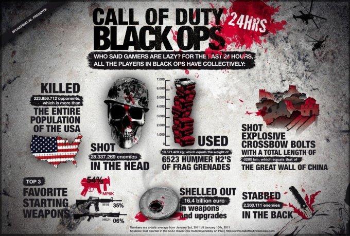 Call of Duty: Black Ops - кровавая статистика за 24 часа.