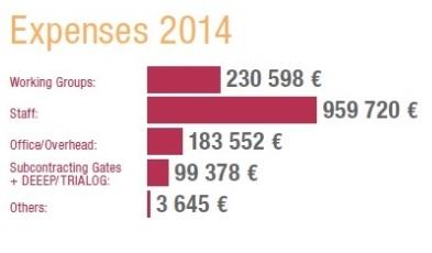 expensens 2014