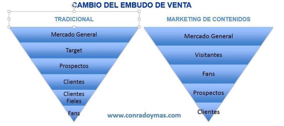 Funnel de Ventas del Branded Marketing