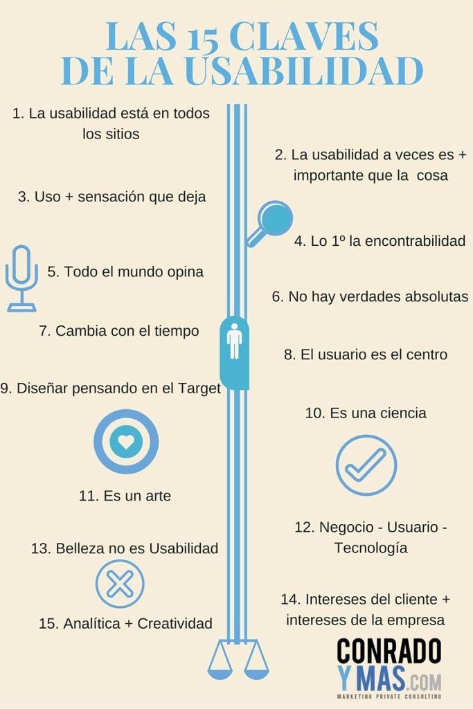 Infografía claves de l usabilidad