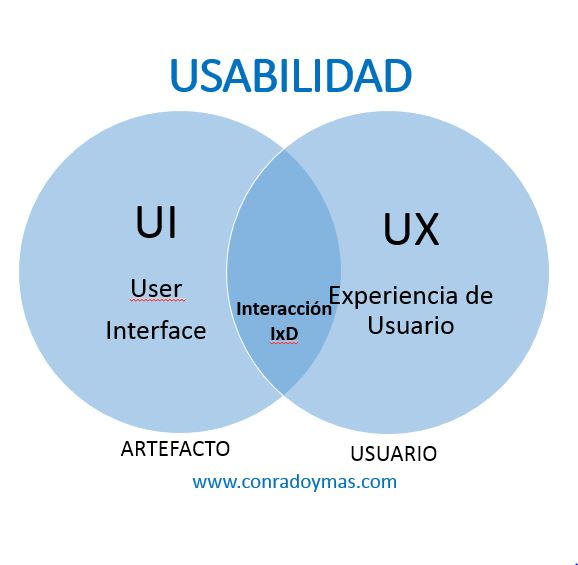 Usabilidad, UX, UI