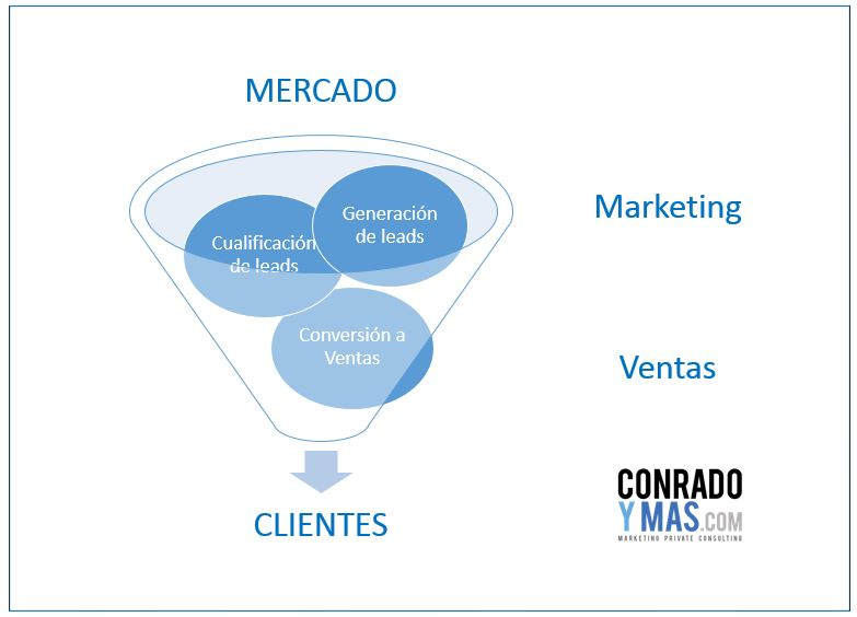 Marketing automation embudo