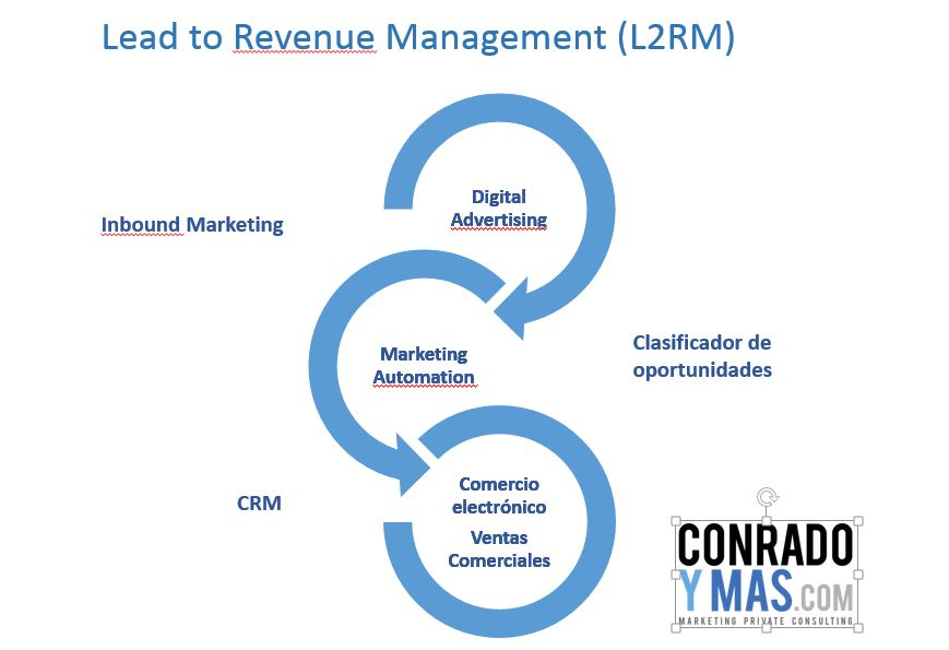 Marketing Automation L2RM
