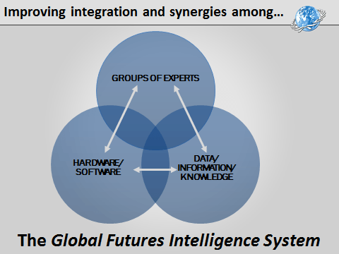 Global Futures Intelligence System