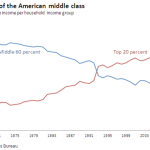 The American Middle Class Is Shrinking Everywhere