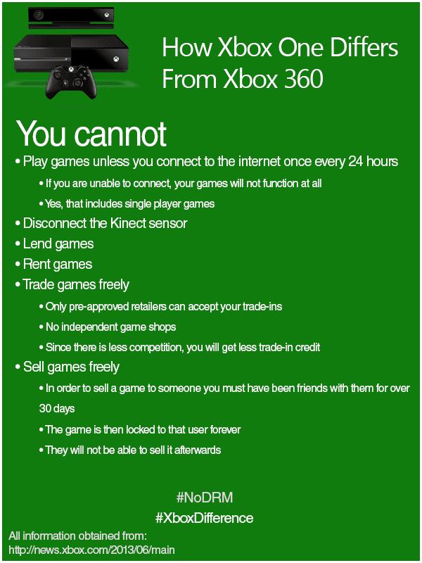 xbox one 2 Les rumeurs sur la Xbox One étaient fondées !