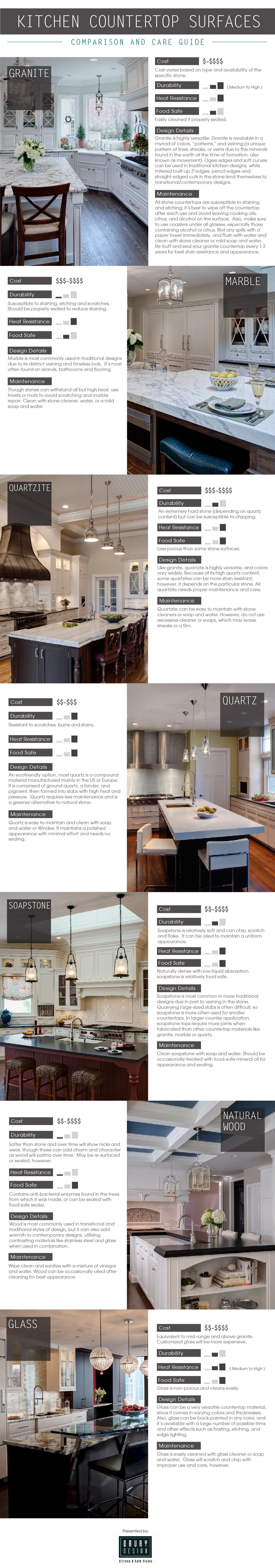 Countertop Comparison Guide : Kitchen Countertop Surfaces Comparison and Care Guide