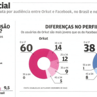 Orkut y Facebook en Brasil