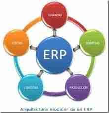 erp thumb Conocimiento de las Areas Productivas por parte del Contador Publico