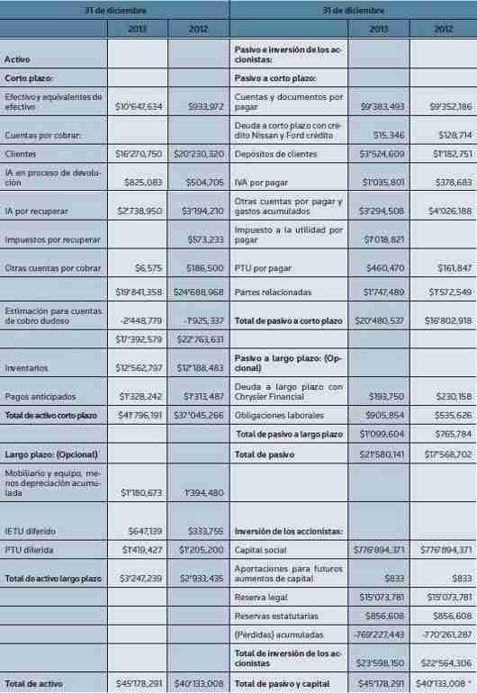 Estado de Resultado NIF B 6 thumb Analisis y ejemplo de la NIF B 6   Estado de Situacion Financiera