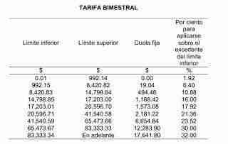 20130909 142632 Tabla de ISR de Personas Físicas para 2014   Aumentara con Propuesta Reforma Fiscal 2014