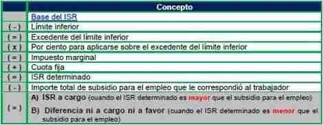 ISR 2013 2 thumb Calculo del ISR anual de los trabajadores 2013 y Ajuste Anual a Favor o a Cargo