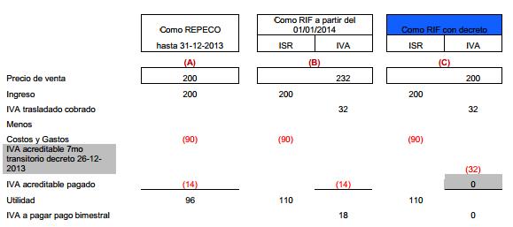 image thumb2 Como Calcular el IVA en el Régimen de Incorporación Fiscal   Análisis del RIF en materia de IVA