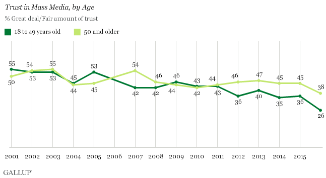 Trust in Mass Media, by Age