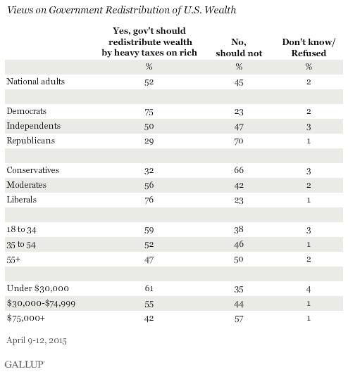 Views on Distribution of U.S. Wealth, April 2015
