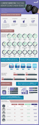 Content Marketing vs. Traditional Marketing [infographic]