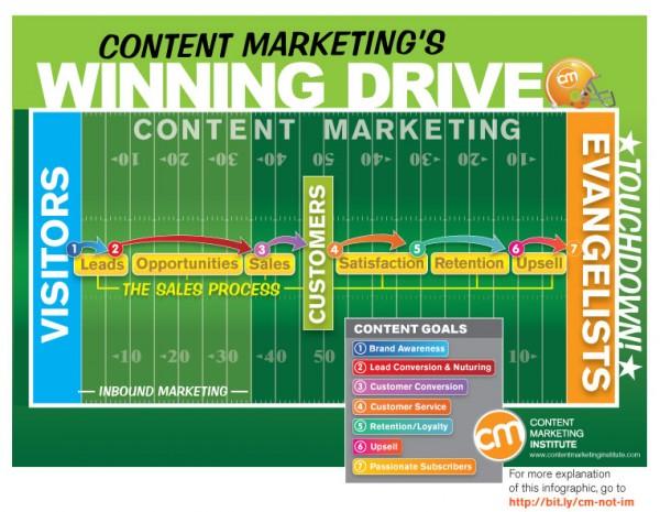 Content Marketing vs. Inbound Marketing