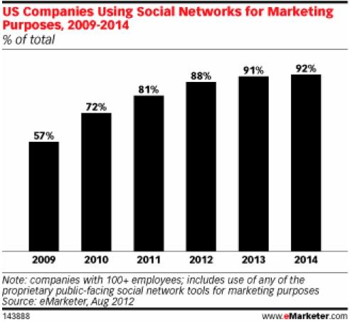 social media use explodes