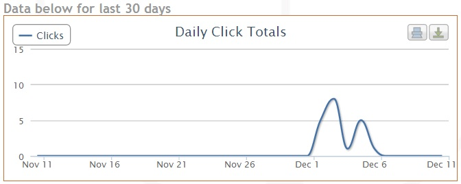 daily click totals