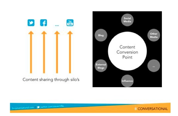 effective content sharing