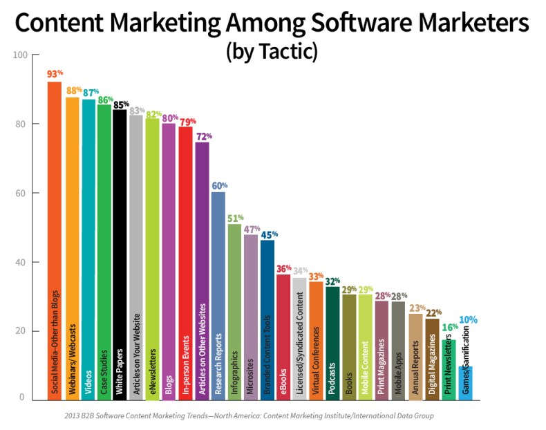 B2B Content Marketing in the Software Industry: 6 Points From New Research
