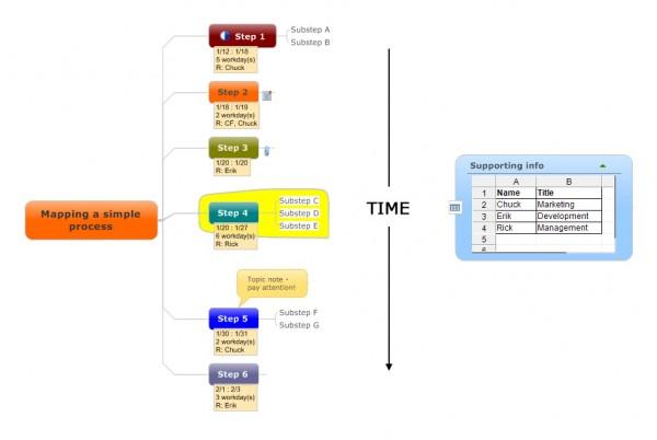 visual blog content-simple process