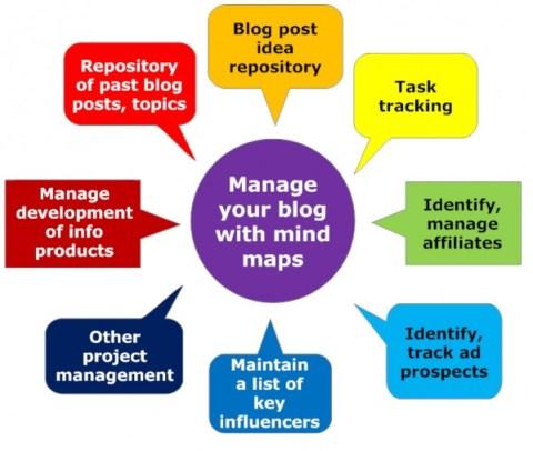 visual blog content-manage blog