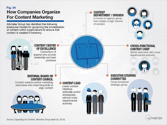 how companies organize