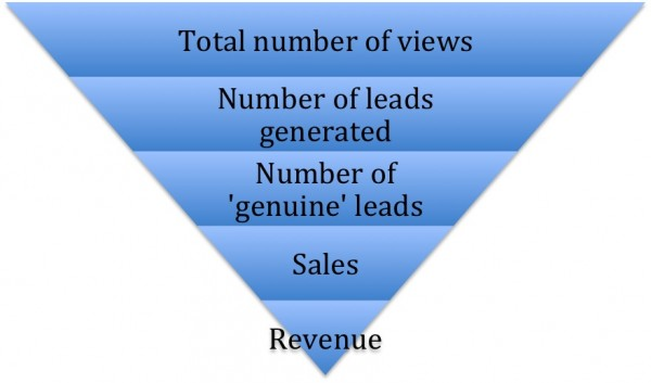 sales funnel-revenue