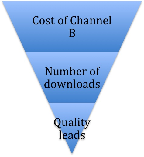 channel B-quality leads