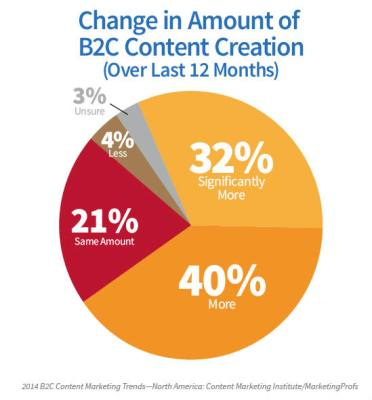 2014 B2C Content Marketing Research: Strategy's Effect on Success