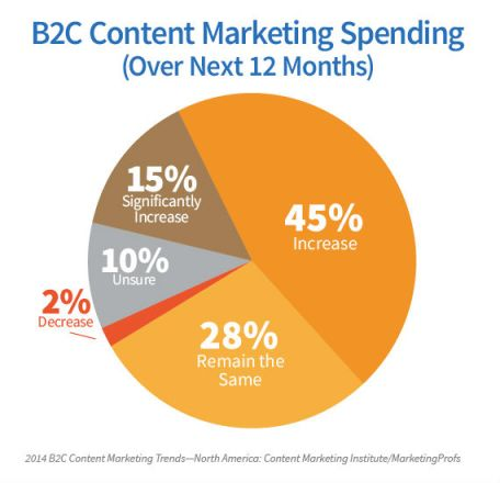 pie chart-b2c content marketing spending