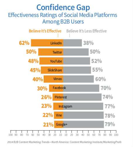 Chart - Effectiveness Of Social Media Sites Among B2B Users