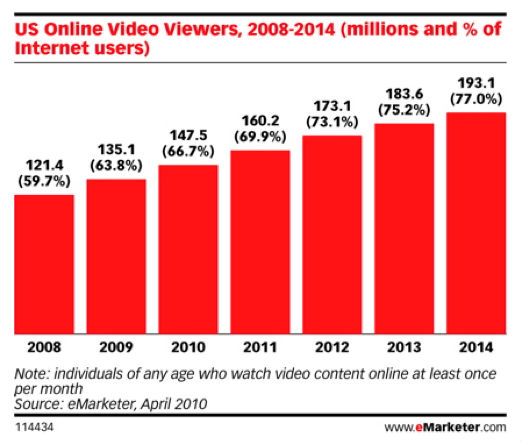 u.s. online video viewers chart
