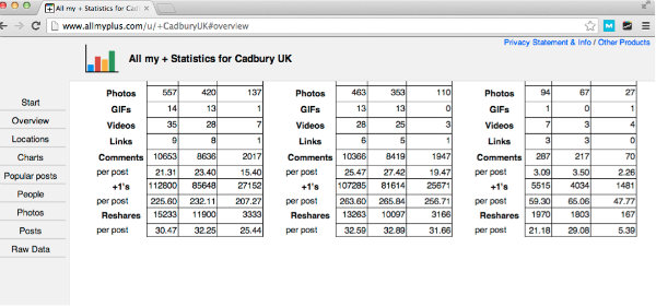 all my + statistics-cadbury