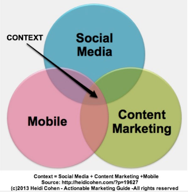 content context diagram