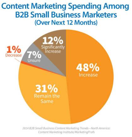 pie chart-content marketing spending