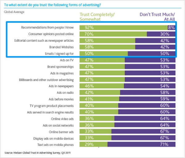 graph showing consumer trust
