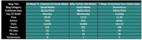 chart-blog data