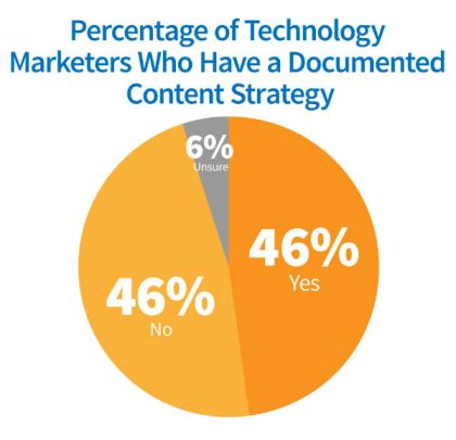 pie chart-percentages tech marketers