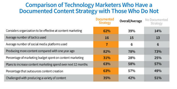 chart-comparison tech marketers