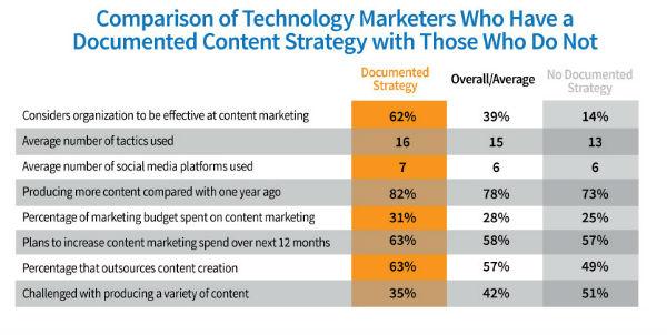 chart-comparison tech marketers
