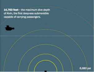 infographic segment-submersible