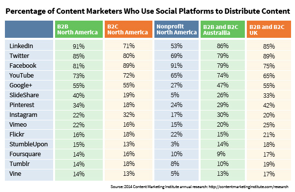 Social media distribution