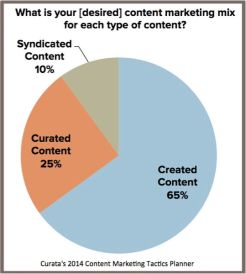 pie chart-content marketing mix