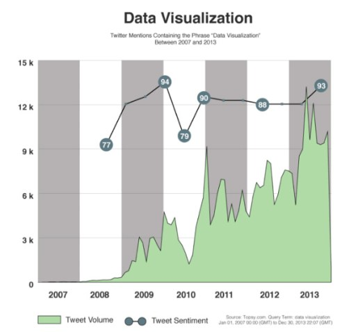 bar charts-data visualization figures